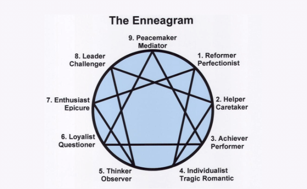 enneagram1